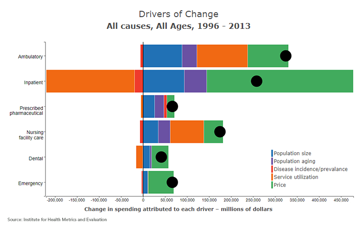 Price and intensity identified as the major drivers of rising drivers of change ccuart Images