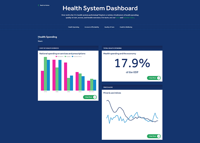 Peterson-Kaiser Health System Tracker